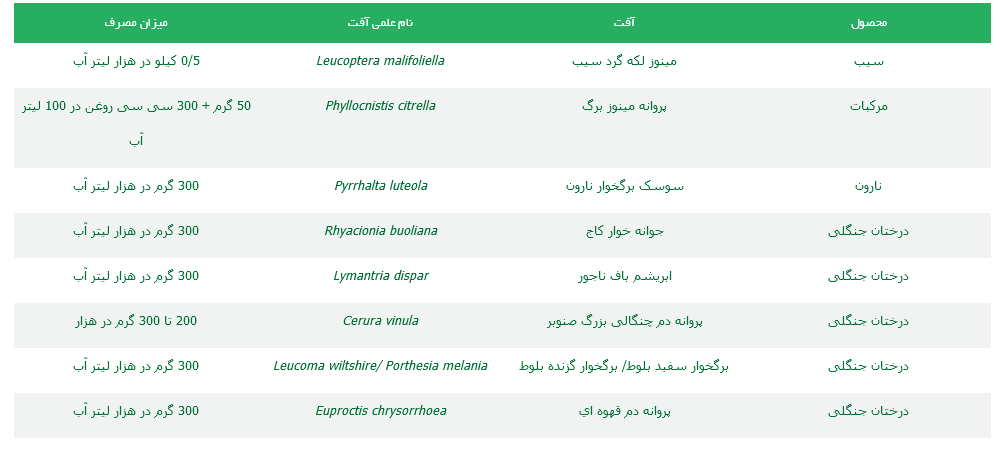 موارد مصرف حشره کش ديفلوبنزورون